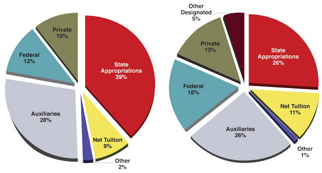 Funding sources charts courtesy of University of Nebraska